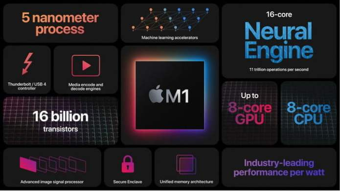 The M1 is Apple's first attempt at using Mac chips with Apple Silicon.