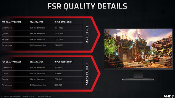 FidelityFX Super Resolution input resolutions at different quality modes.