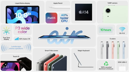 That year, the company split announcements for the iphone 12 and apple watch. Apple September 2020 Event Everything Announced Digital Trends