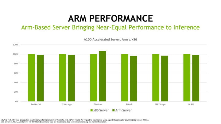 MLPerf results with Arm processors.