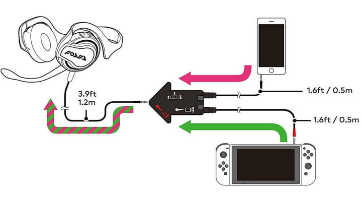 Diagram of the current voice chat sytstem on Switch, which requires a smart device.