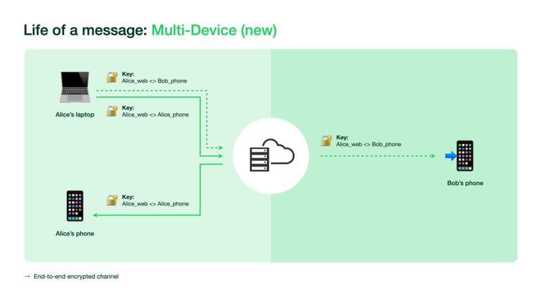 WhatsApp multi-device new feature encryption.