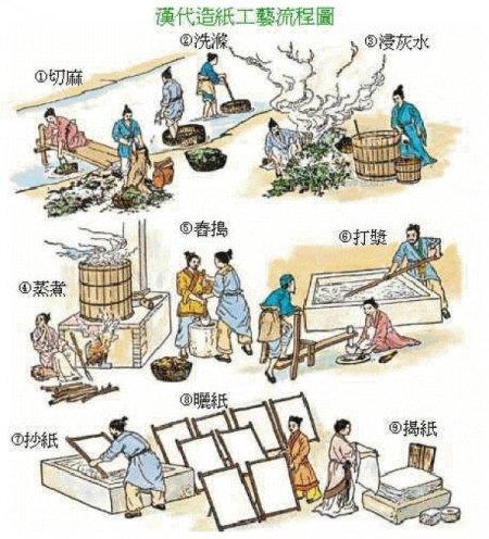 Tuvalet kağıdından ketçaba Çin icadı ilginç buluşlar