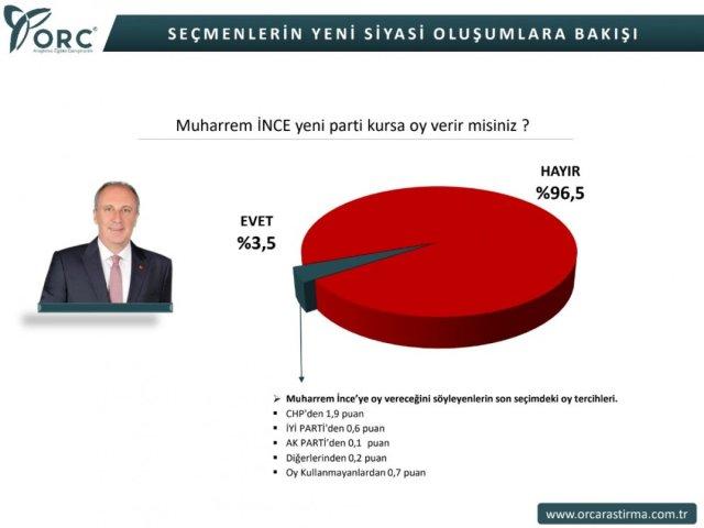 orc 6685 - ORC'nin Muharrem İnce ve Mustafa Sarıgül anketi