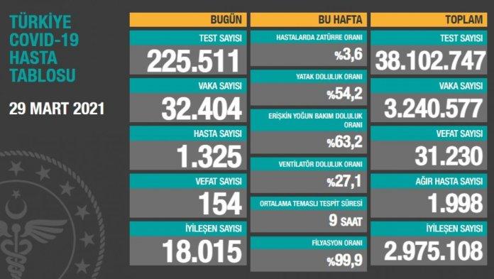 29 Mart Türkiye nin koronavirüs tablosu #1
