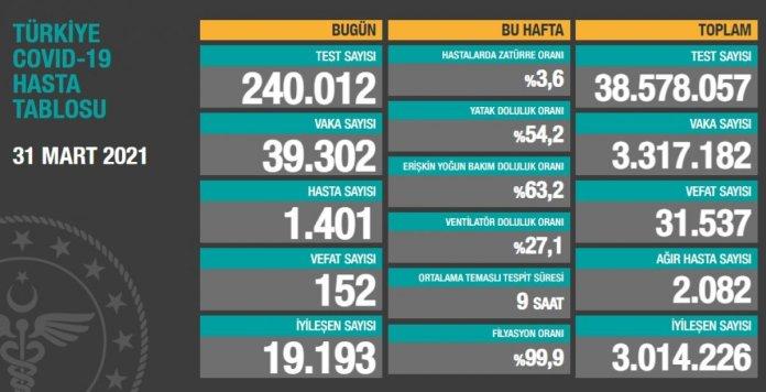 31 Mart Türkiye nin koronavirüs tablosu #1