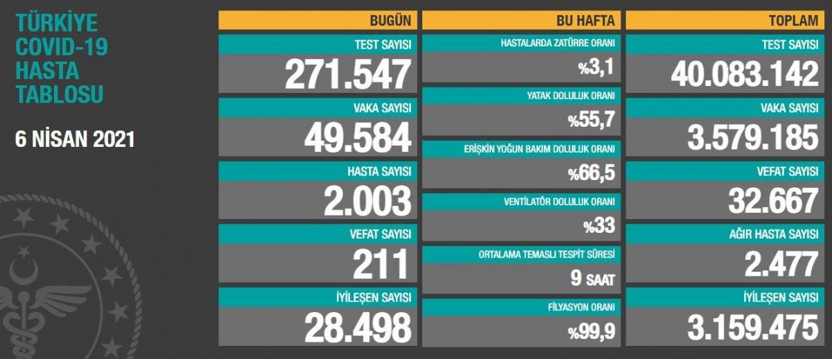 6 Nisan Türkiye de koronavirüs bilançosu  #1