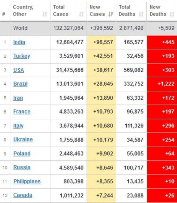 Günlük vaka artışı sıralamasında Türkiye ikinci sırada #1