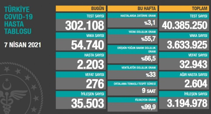 7 Nisan Türkiye nin koronavirüs tablosu  #1
