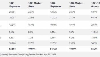 İlk çeyrekte en çok bilgisayar satan markalar belli oldu #1