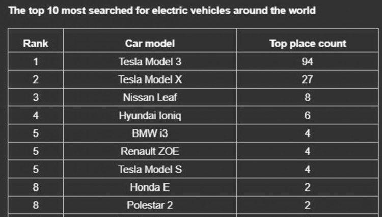 Ülkelere göre internette en çok aratılan elektrikli otomobiller #5