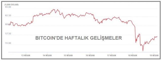 Bitcoin neden düşüşe geçti? Kripto para piyasasında Bitcoin çöküşü.. #4