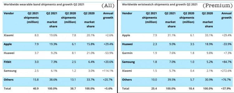 Xiaomi, akıllı saat satışlarında Apple ı geçti #2