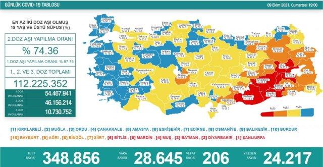 9 Ekim Türkiye nin koronavirüs tablosu #1