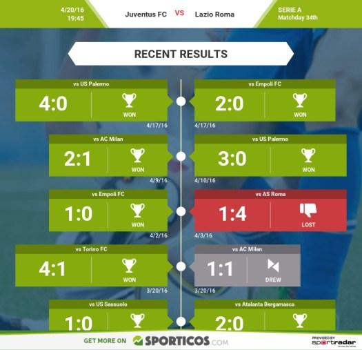 Sporticos_com_juventus_fc_vs_lazio_roma - Juvefc.comJuvefc.com