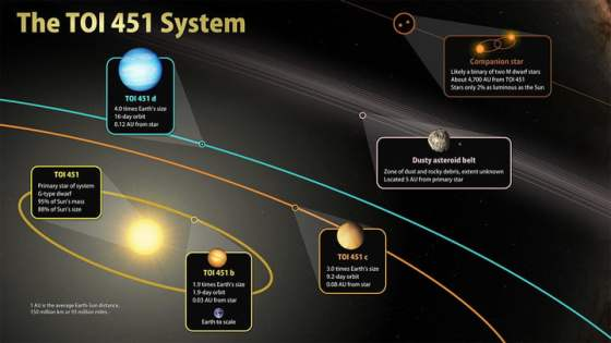 This image highlights the main features of TOI 451, a three-planet system located 400 light-years away in the constellation Eridanus.
