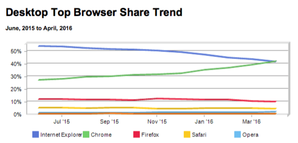 browser-share-chart
