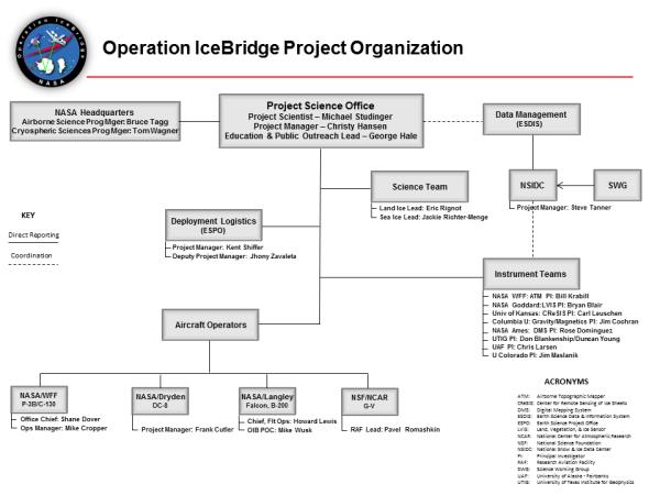 People « Operation IceBridge