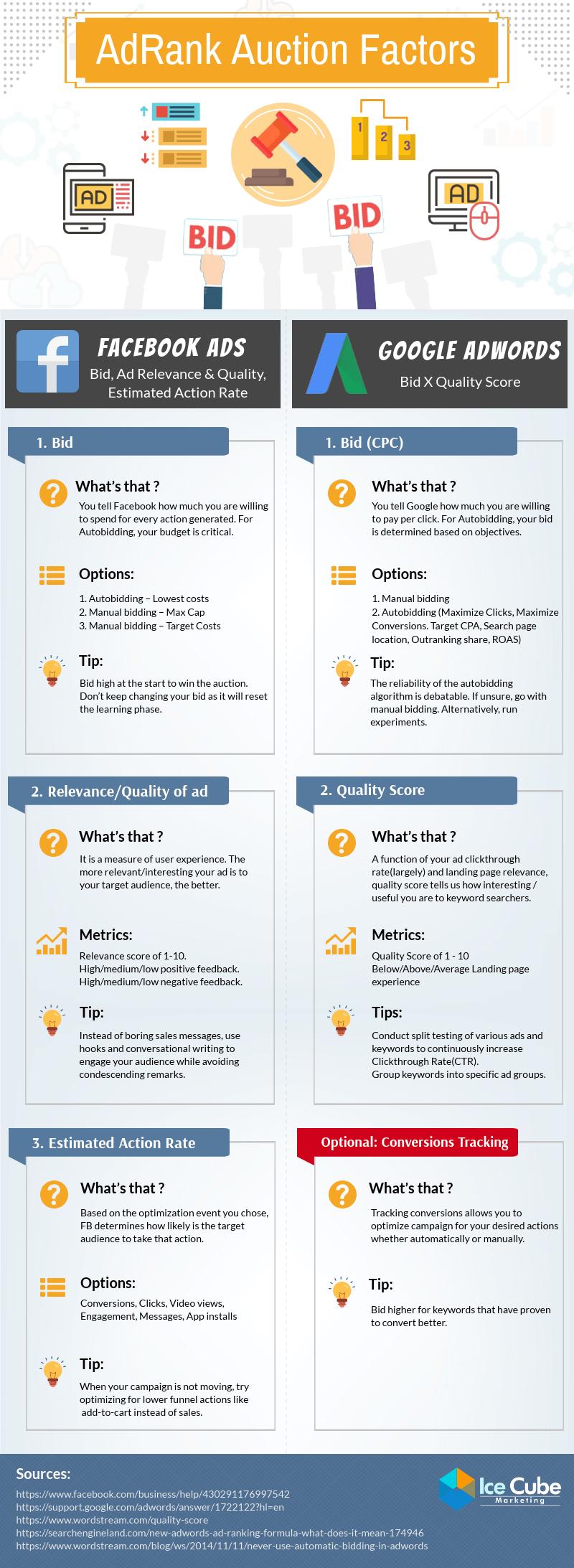 A comparison of Google and Facebook ads auction platform