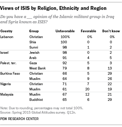 pew-poll-63-mil-to-287-million-isis-supporters-in-just-11-countries-2