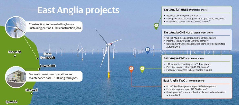 East Anglia ONE offshore windfarm