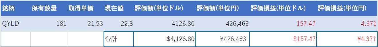 (2020年12月31日時点・運用開始172日目)