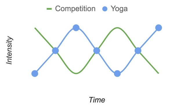 Yoga for Athletes Training Line Chart with Dots
