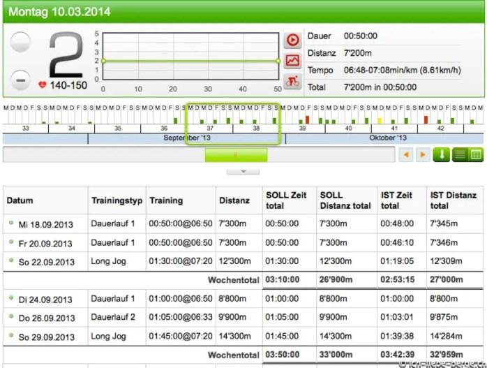 Runningcoach.ch Übersicht