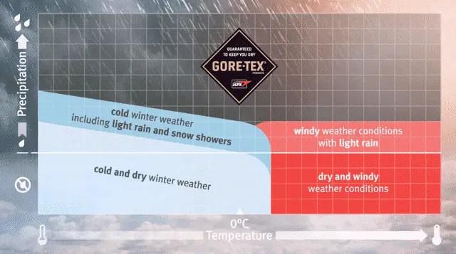 GORE_Produktnutzen_Grafik