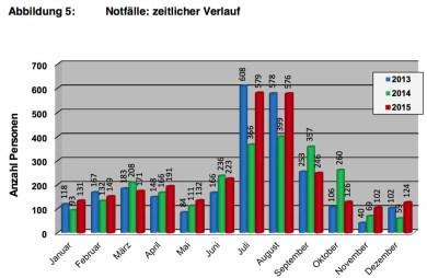 Bergnotfallstatstik Schweiz 2015_6