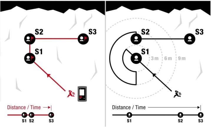 Durch die überarbeitete Markierfunktion kann der Retter auch bei mehreren Verschütteten so suchen, als ob es nur Einen gäbe. Weniger Komplexität beim Suchen bedeutet mehr Geschwindigkeit und Verlässlichkeit beim Finden.