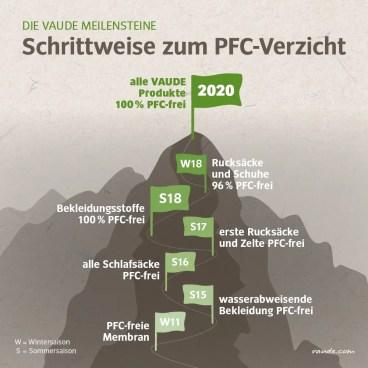 2018_VAUDE+Meilensteine_PFC-Ausstieg_de