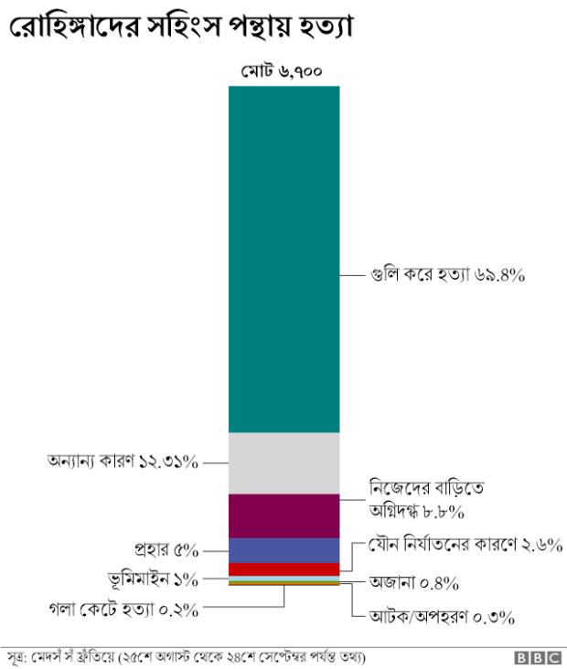 মেদর্স সঁ ফ্রতিয়ের জরিপভিত্তিক পরিসংখ্যান