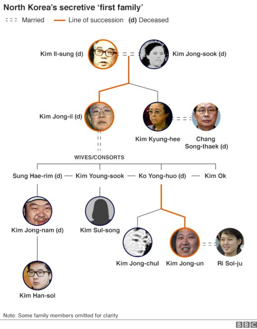 North Korean family tree showing Kim Jong Nam as the son of Kim Jong-il and Sung-Hae-rim
