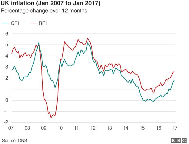 Chart: Inflation percentage change 2007-2017