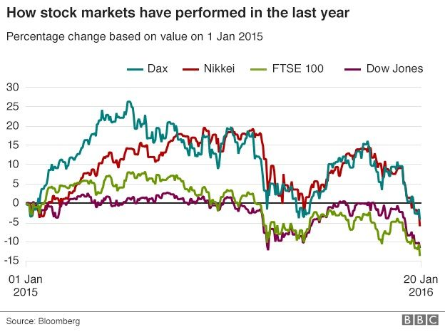 Market performance graph
