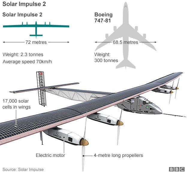 The Sun-powered aircraft Solar Impulse - Zero fuel plane