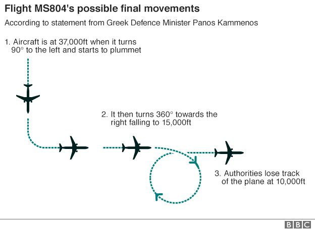 Flight MS804's possibly final movements