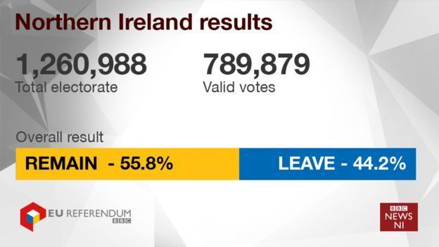 NI EU referendum results
