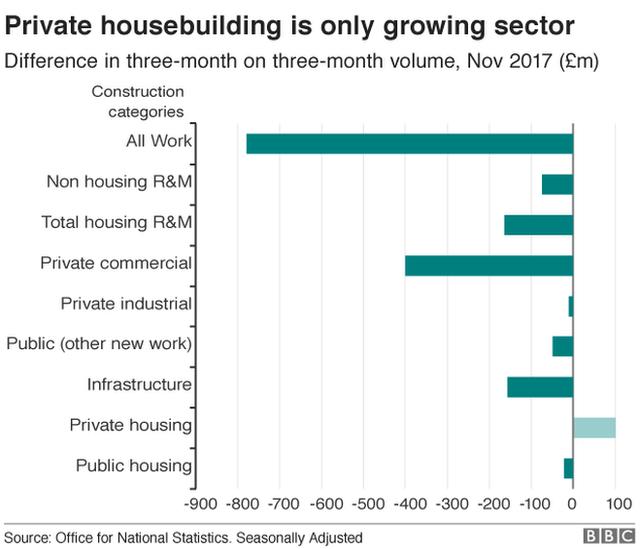 Bar chart of construction industry statistics