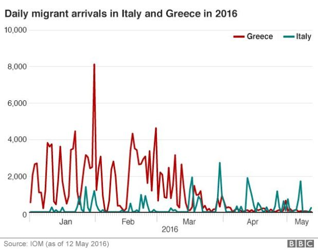Migrant arrivals via Mediterranean - graph