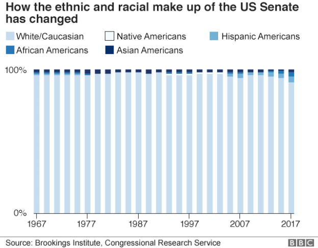 Chart showing the ethnic and racial make up of the senate since 1967. There has been a slight increase in the number of senators from a minority background but the majority are white.