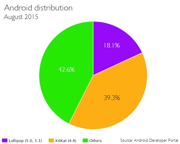 Android OS distribution: around 18% of users have the latest operating system