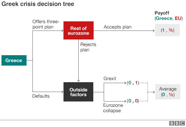 Greek crisis decision tree