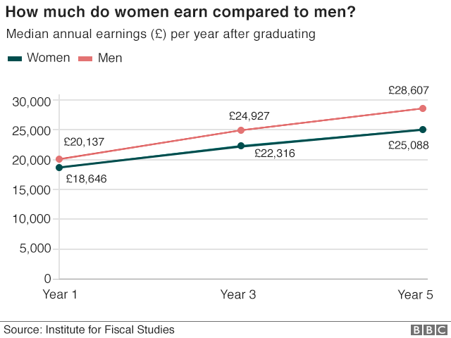 how much do women earn compared to men? sexual inequality chart