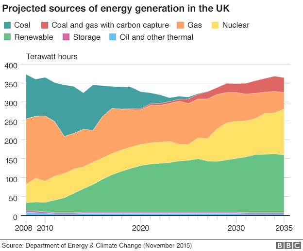 Chart showing the change of energy generation in the UK from 2008 to 2035