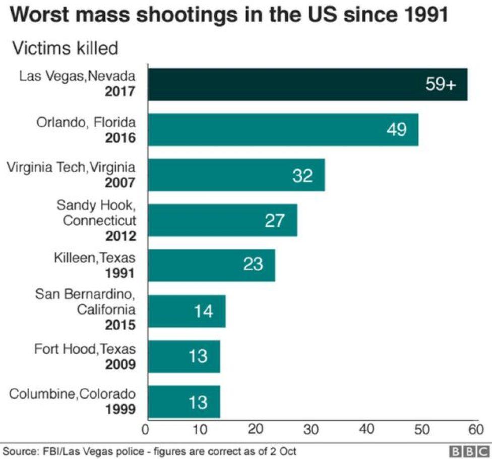 worst mass shootings in the US since 1991, including Las Vegas 59+ dead Orlando 2016, 49 dead, Virginia Tech, 32 dead