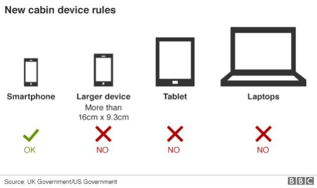 Devices subject to cabin baggage ban