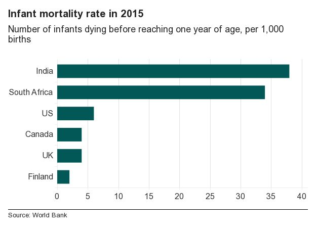 Graph of infant mortality rates