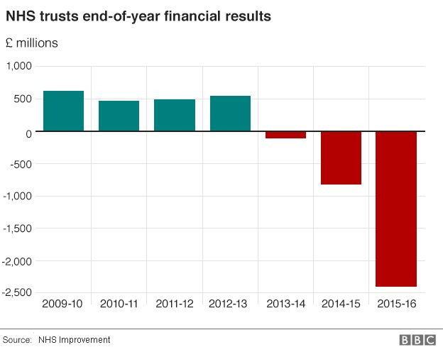 NHS trusts end-of-year financial results chart
